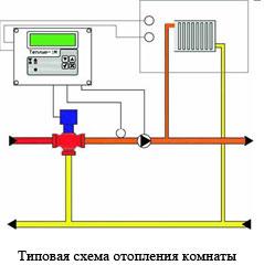 Типовая схема подключения термомайзера в отопление комнаты