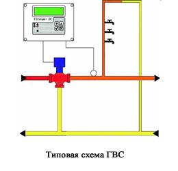автоматический регулятор температуры гвс