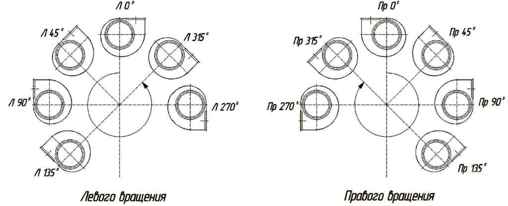 ВЦ 4-75 углы наклона улитки