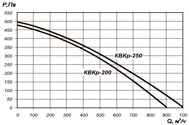 Круглый канальный вентилятор КВКр-250 аэродинамические характеристики