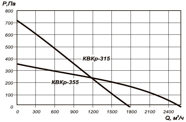 Круглый канальный вентилятор КВКр-355 аэродинамические характеристики