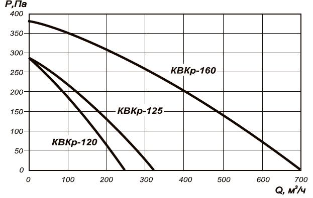 Канальный вентилятор КВКр-160 аэродинамические характеристики