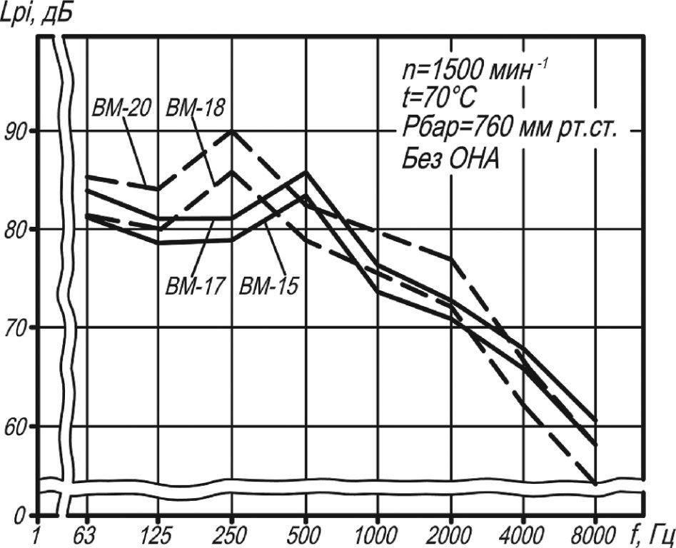 ВМ-20 акустические характеристики