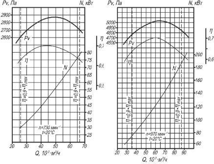 Аэродинамическая характеристика вентилятора ВД-13,5