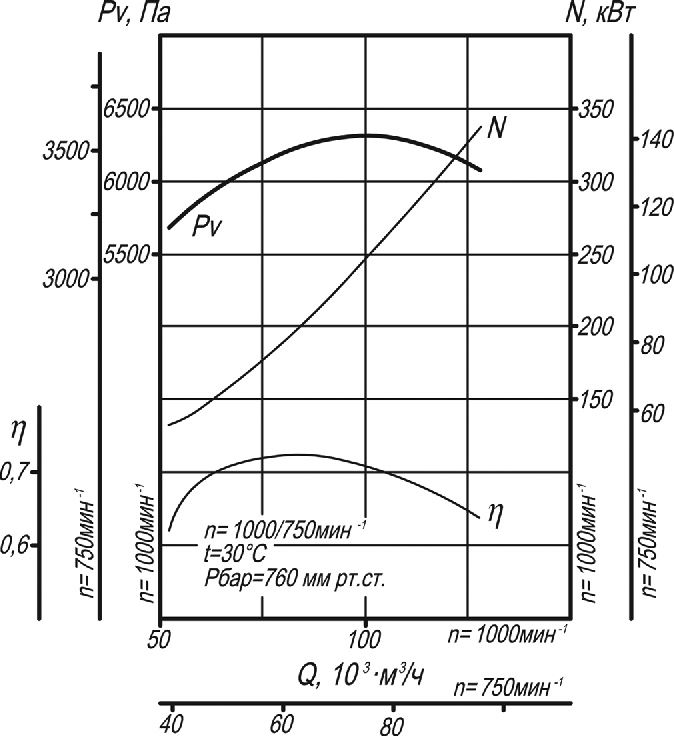 Аэродинамическая характеристика вентилятора ВД-15,5