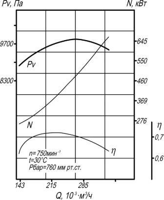 Аэродинамическая характеристика вентилятора ВД-20