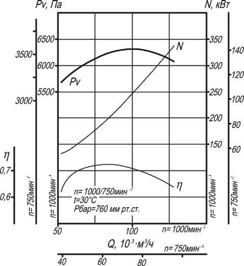 Аэродинамическая характеристика дымососа Д-15,5, ВД-15,5
