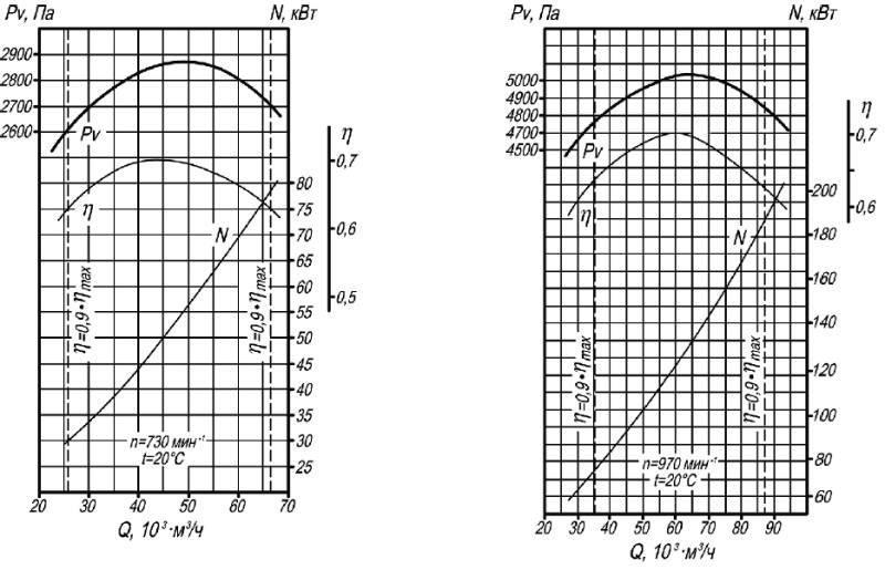 Аэродинамическая характеристика дымососа Д-18, ВД-18