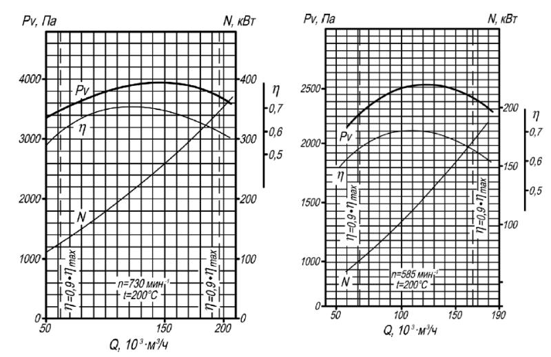 Аэродинамическая характеристика дымососа Д-20, ВД-20