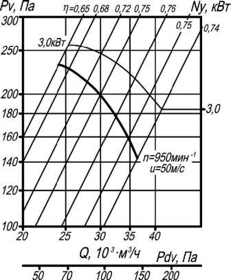 Аэродинамические характеристики ВО 14-320-10