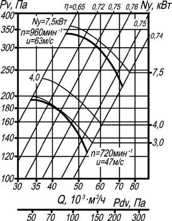 Аэродинамические характеристики ВО 14-320-12,5