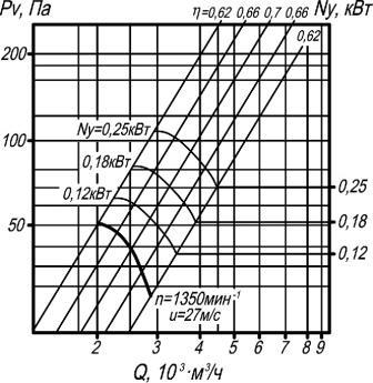Аэродинамические характеристики ВО 14-320-3,15