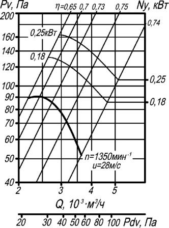 Аэродинамические характеристики ВО 14-320-4