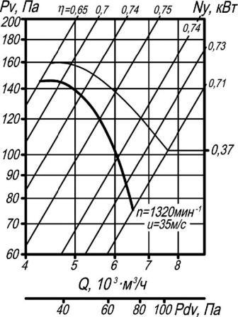 Аэродинамические характеристики ВО 14-320-5