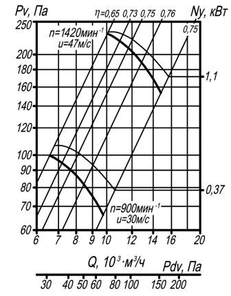 Аэродинамические характеристики ВО 14-320-6,3