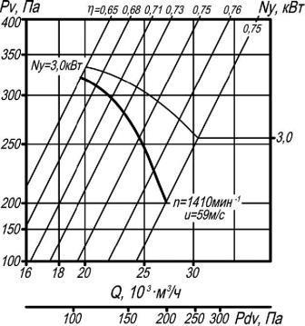 Аэродинамические характеристики ВО 14-320-8