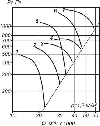 Аэродинамические характеристики ВО 30-160-10