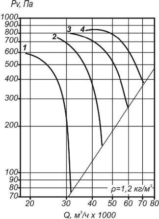 Аэродинамические характеристики ВО 30-160-11,2