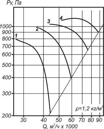 Аэродинамические характеристики ВО 30-160-12,5
