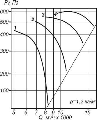 Аэродинамические характеристики ВО 30-160-6,3
