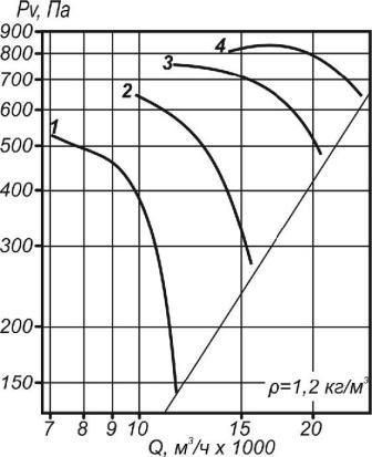 Аэродинамические характеристики ВО 30-160-7,1