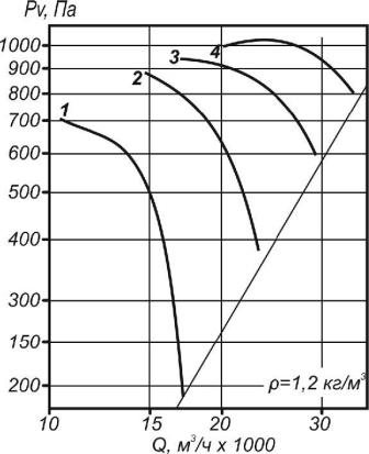 Аэродинамические характеристики ВО 30-160-8