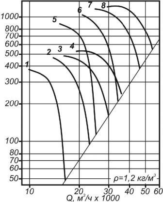 Аэродинамические характеристики ВО 30-160-9