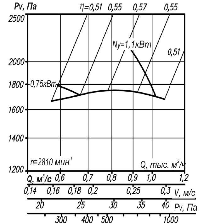 Аэродинамические характеристики ВР 12-26-2,5