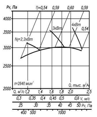 Аэродинамические характеристики ВР 12-26-3,15