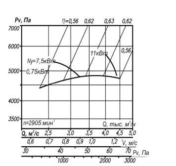 Аэродинамические характеристики ВР 12-26-4
