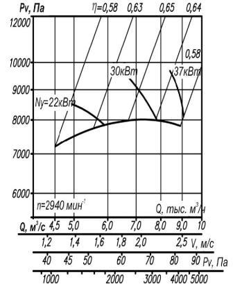 Аэродинамические характеристики ВР 12-26-5