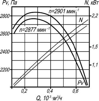 Аэродинамические характеристики ВР 132-30-4