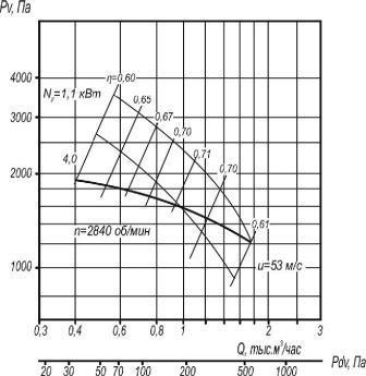 Аэродинамические характеристики ВР 5-35-3,55