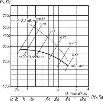 Аэродинамические характеристики ВР 5-35-4