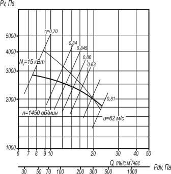 Аэродинамические характеристики ВР 5-35-8