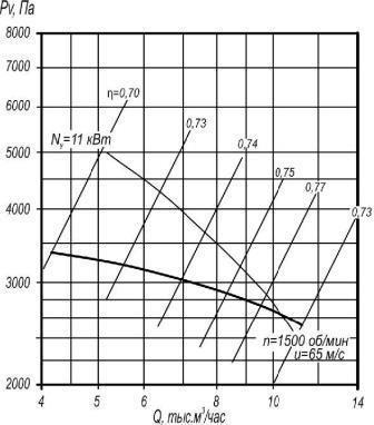 Аэродинамические характеристики ВР 5-35-8,5
