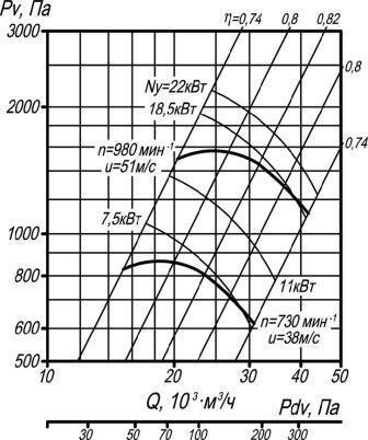 ВЦ 4-70-10 исполнение 1 аэродинамические характеристики при D=1Dном