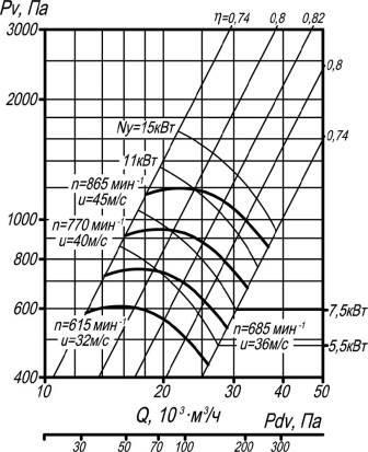 ВЦ 4-70-10 исполнение 5 аэродинамические характеристики при D=1Dном