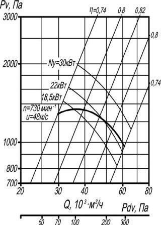 ВР 80-75-12,5 исполнение 1 аэродинамические характеристики при D=1Dном
