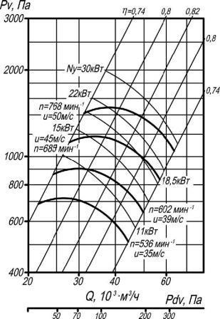 ВР 80-75-12,5 исполнение 5 аэродинамические характеристики при D=1Dном