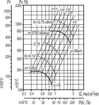 Радиальный вентилятор ВЦ 4-70-2,5  аэродинамические характеристики исполнение 1 D=1,05Dном
