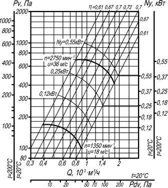 Вентилятор радиальный ВЦ 4-70-2,5  аэродинамические характеристики исполнение 1 D=0,95Dном
