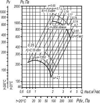 Вентилятор ВР 80-75-3,15 исп. 1 аэродинамические характеристики при D=0,95Dном