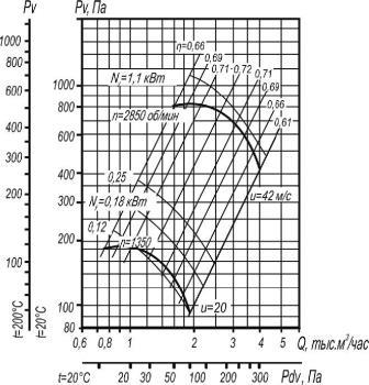 ВР 80-75-3,15 исп. 1 аэродинамические характеристики при D=0,9Dном