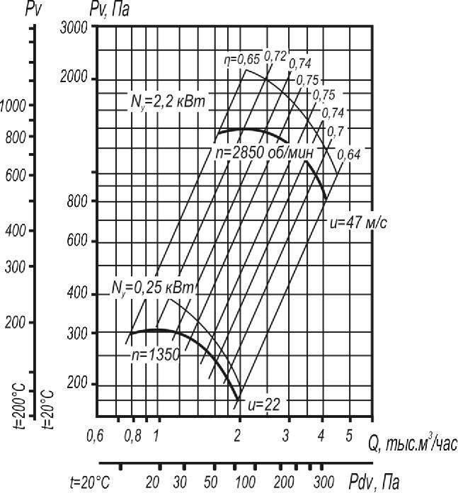 Промышленный вентилятор ВР 80-75-3,15 исп. 1  аэродинамические характеристики D=1,05Dном