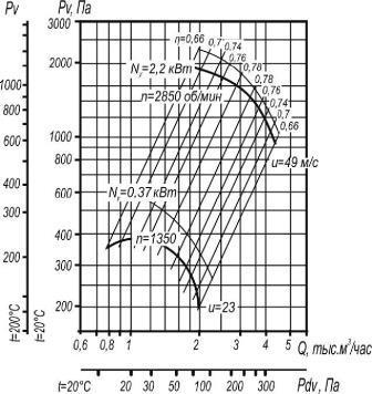 Вентилятор промышленый ВР 80-75-3,15 исп. 1 аэродинамические характеристики при D=1,1Dном