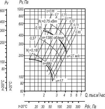 Вентилятор ВР 80-75-4 исп. 1 аэродинамические характеристики при D=0,95Dном