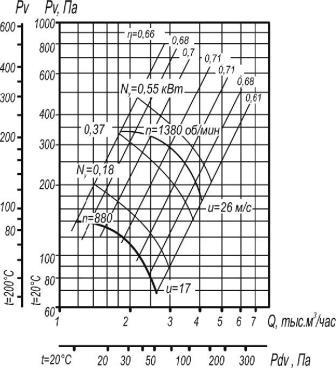 Вентилятор ВР 80-75-4 исп. 1 аэродинамические характеристики D=0,9Dном