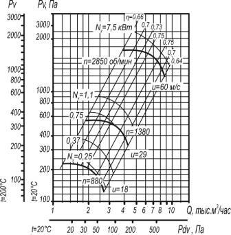 ВЦ 4-70-4 исп. 1 аэродинамические характеристики при D=1,05Dном