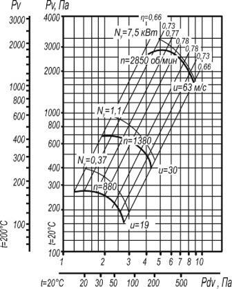 Вентилятор ВР 80-75-4 исп. 1 аэродинамические характеристики при D=1,1Dном